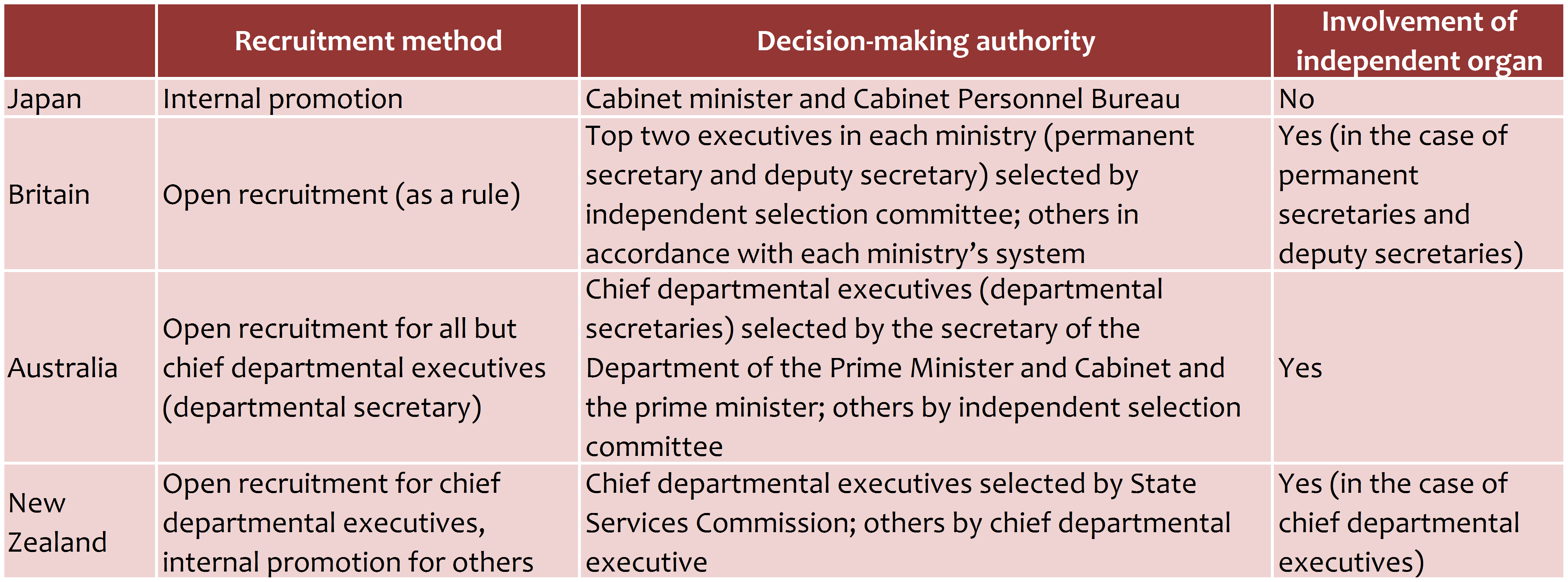 Senior Civil Service Appointments in Selected Parliamentary Democracies