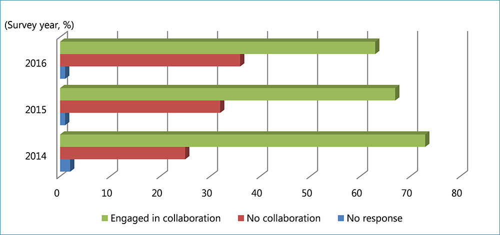 Figure 3. Percentage of Companies Engaged in Collaboration with the Social Sector (2014-16)