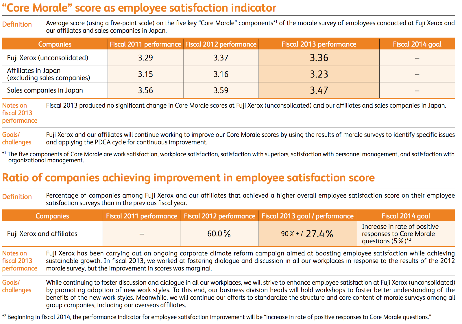 Employee-Related CSR Indicators