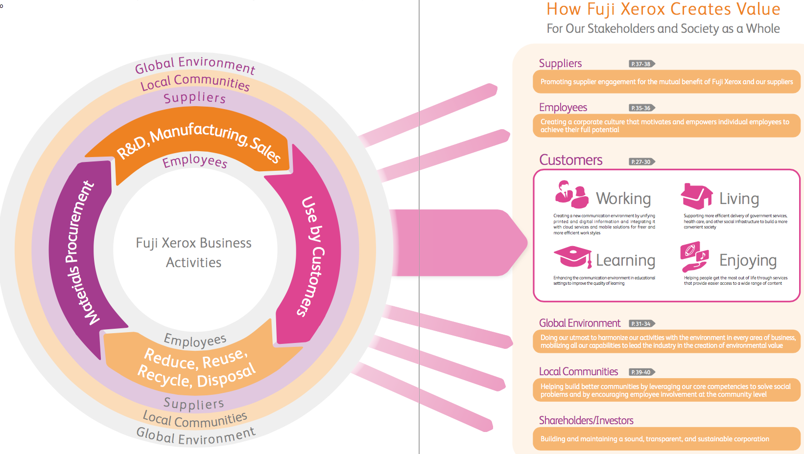 Figure 1. Business Activities and Value Creation