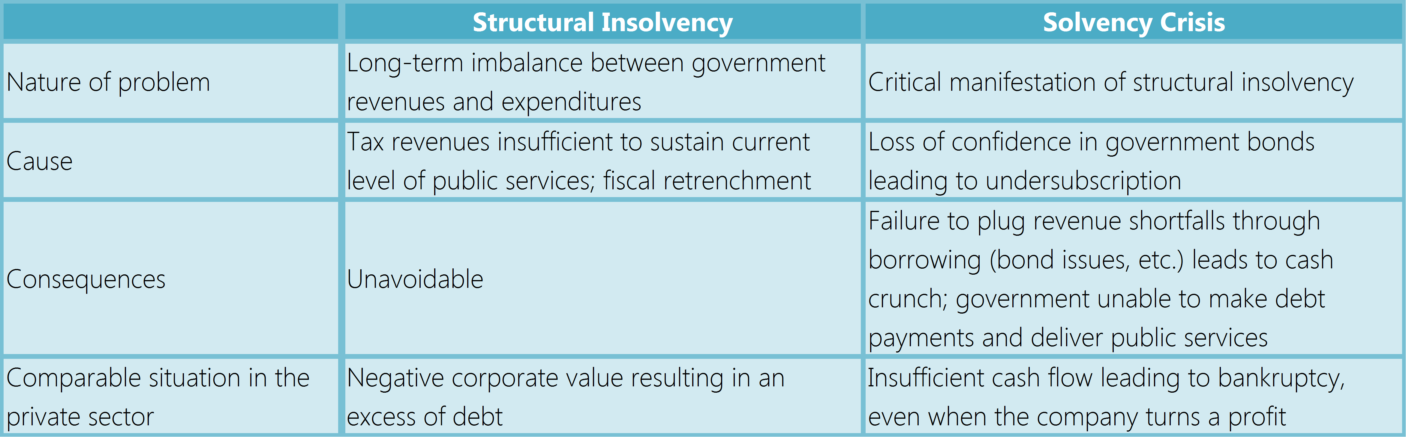 Figure 1. Two Types of Fiscal Insolvency