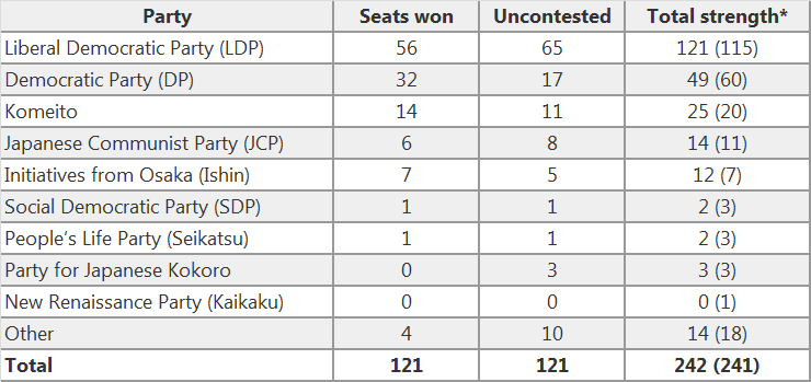 Upper House Election Results